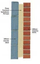 Внутреннее утепление стен дома с помощью пенополиуретана?